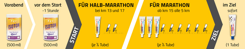 Wettkampfversorgung Marathon
